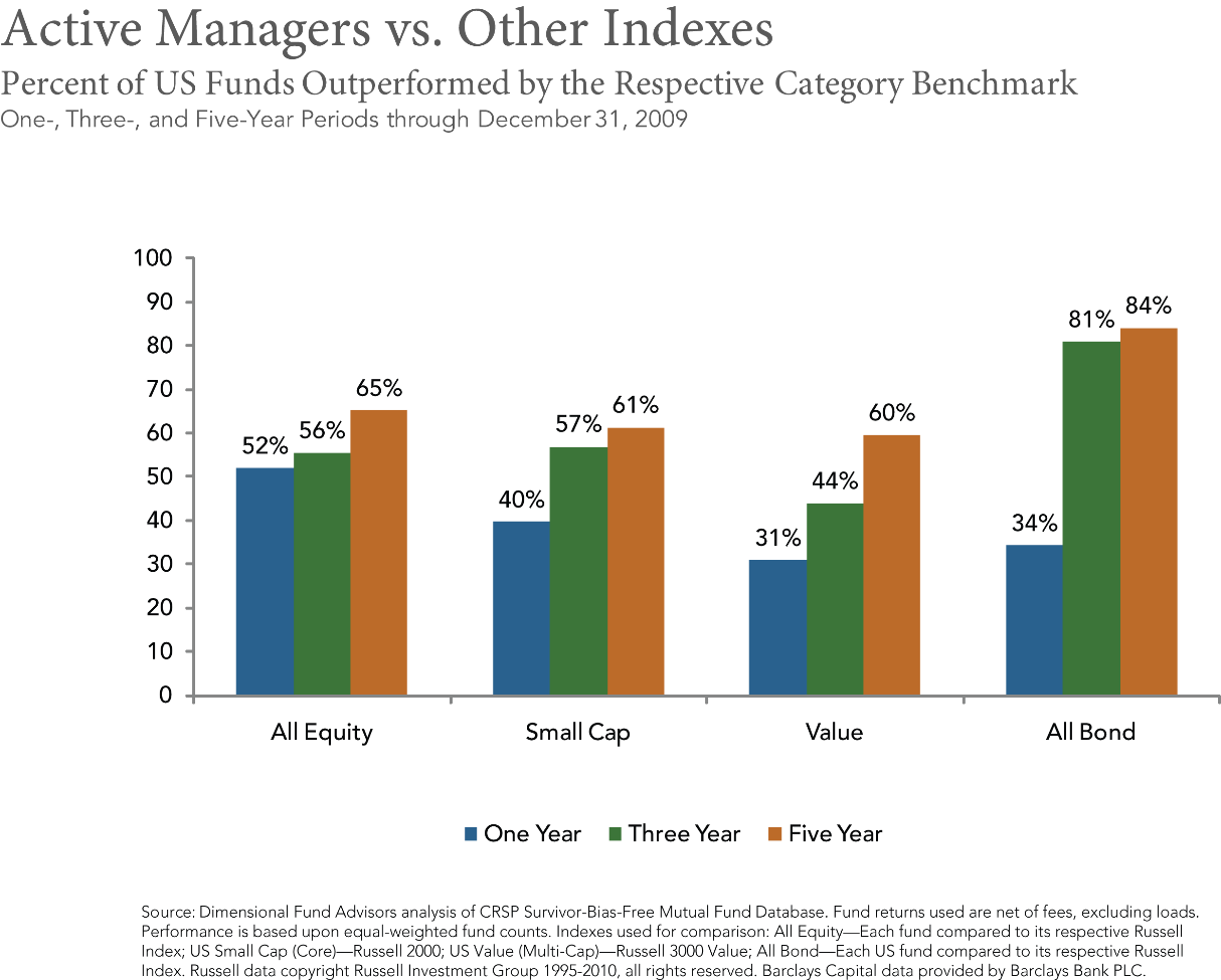Active Managers vs Other Indexes
