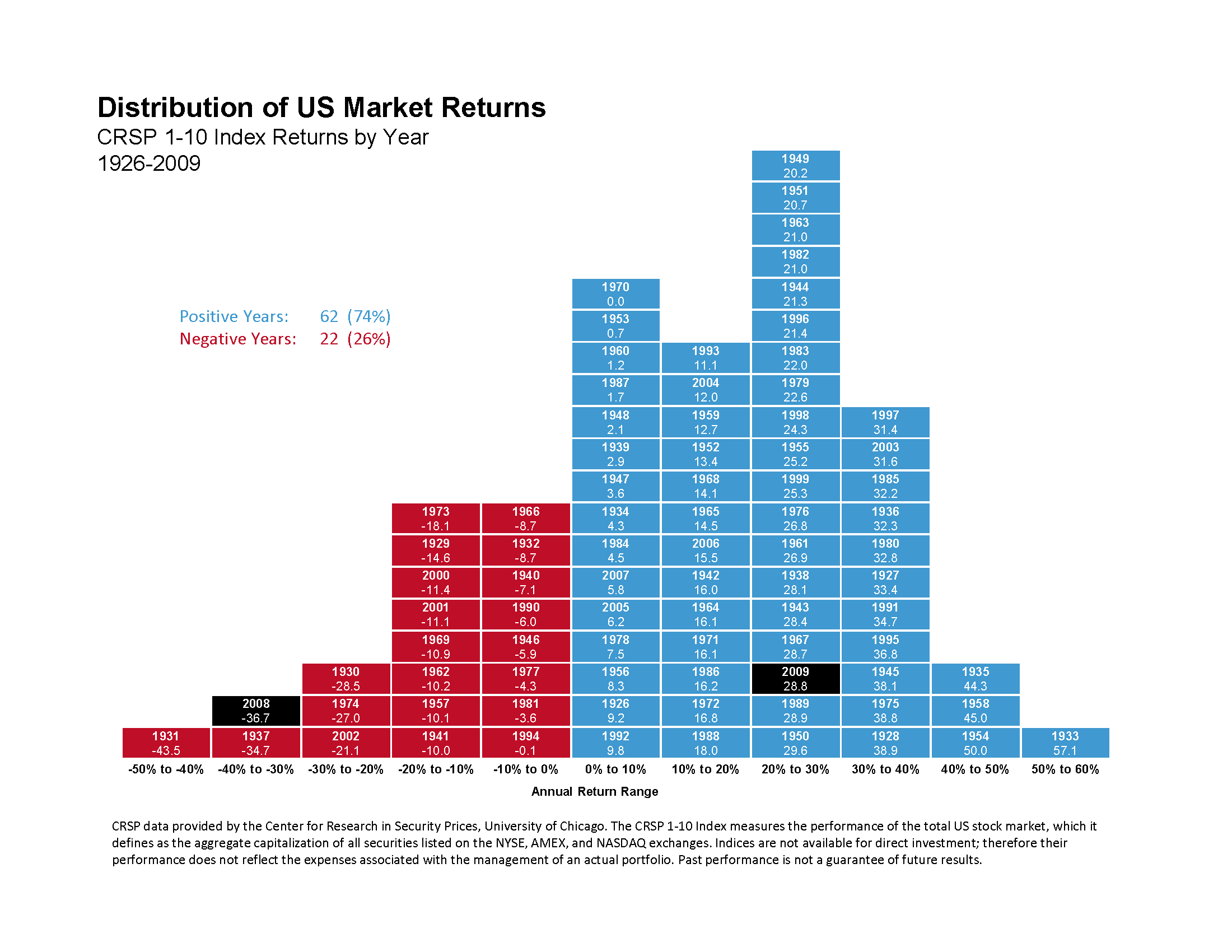 Distribution of US Market Returns Infographic