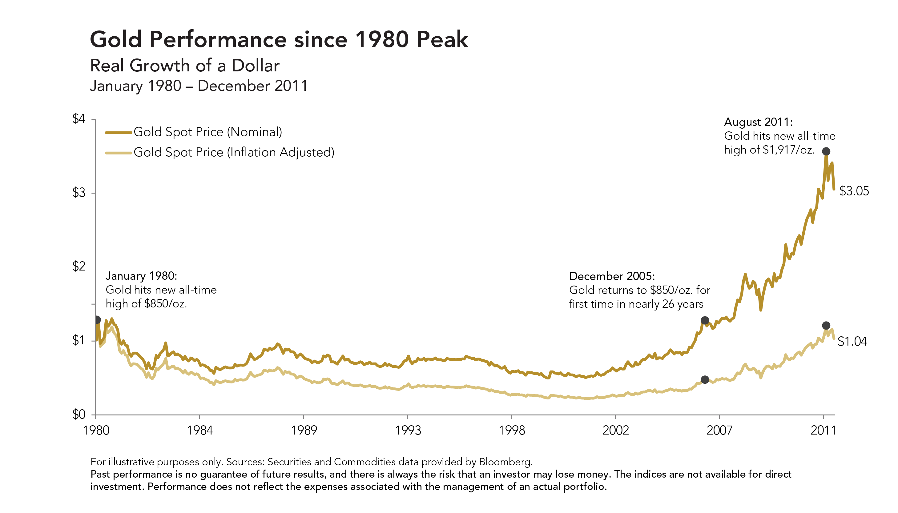 Fig 5 Gold Performance since 1980 Peak