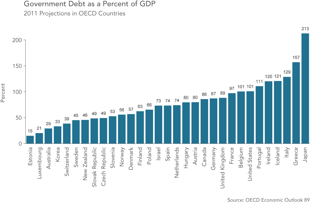 Govt Debt as Percent of GDP