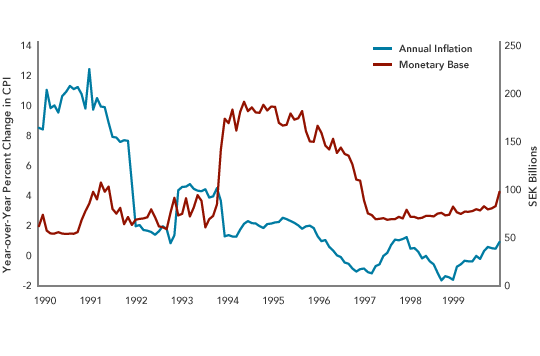 Swedish Monetary Policies in the 1990s